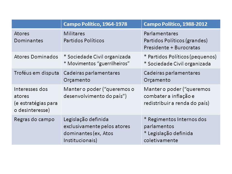 Partidos Políticos (grandes) Presidente + Burocratas Atores Dominados