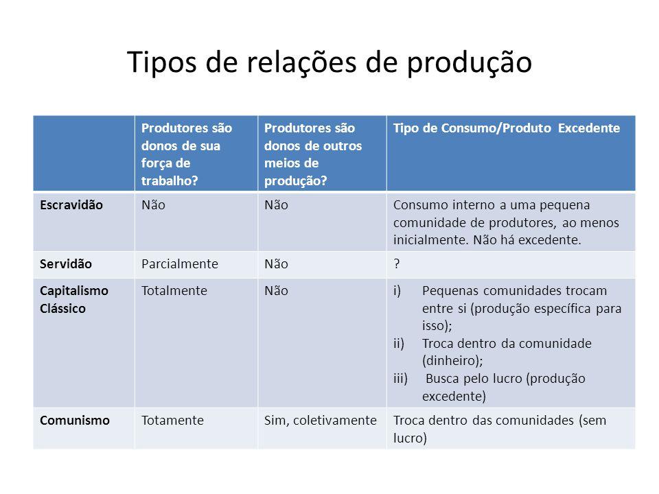 Tipos de relações de produção
