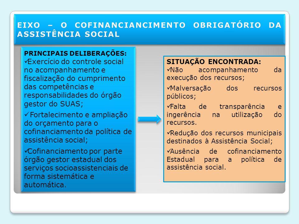 EIXO – O COFINANCIANCIMENTO OBRIGATÓRIO DA ASSISTÊNCIA SOCIAL