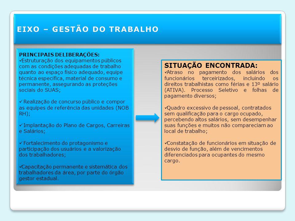 EIXO – GESTÃO DO TRABALHO