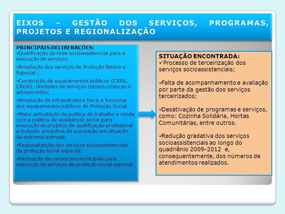 EIXOS – GESTÃO DOS SERVIÇOS, PROGRAMAS, PROJETOS E REGIONALIZAÇÃO