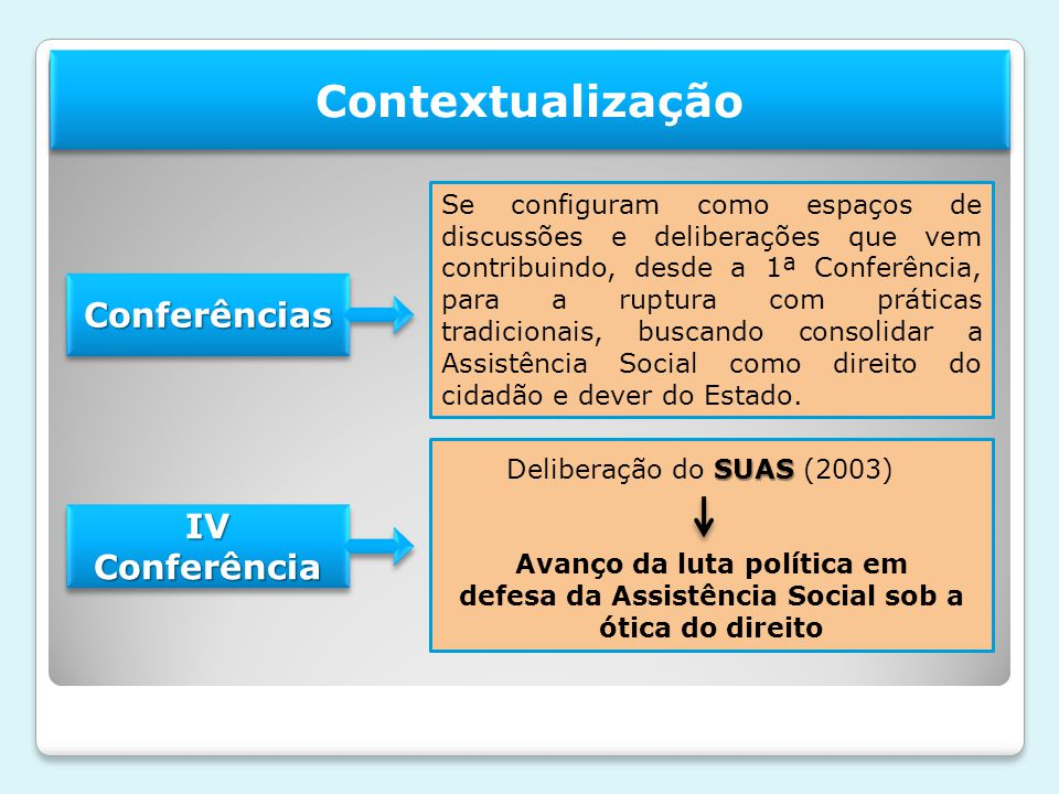 Contextualização Conferências IV Conferência
