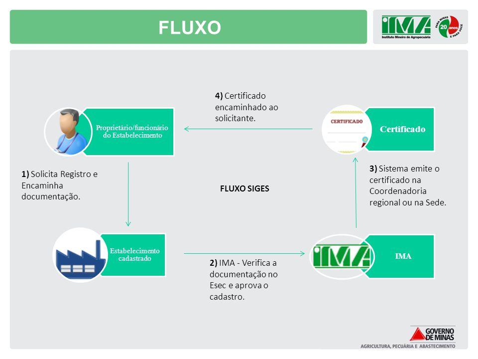 FLUXO d Certificado 4) Certificado encaminhado ao solicitante.