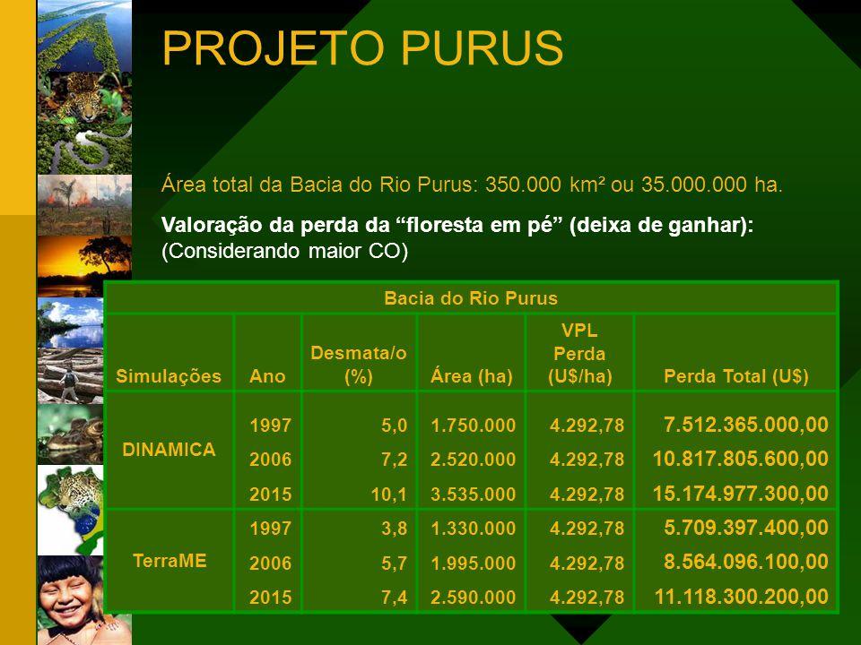PROJETO PURUS Área total da Bacia do Rio Purus: 350.000 km² ou 35.000.000 ha. Valoração da perda da floresta em pé (deixa de ganhar):