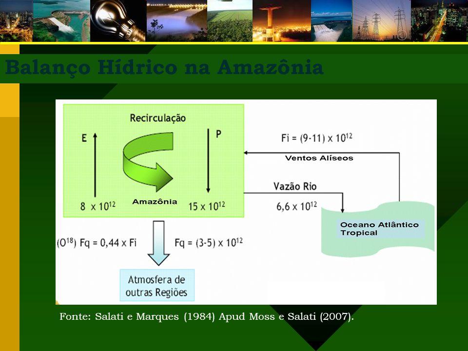 Balanço Hídrico na Amazônia