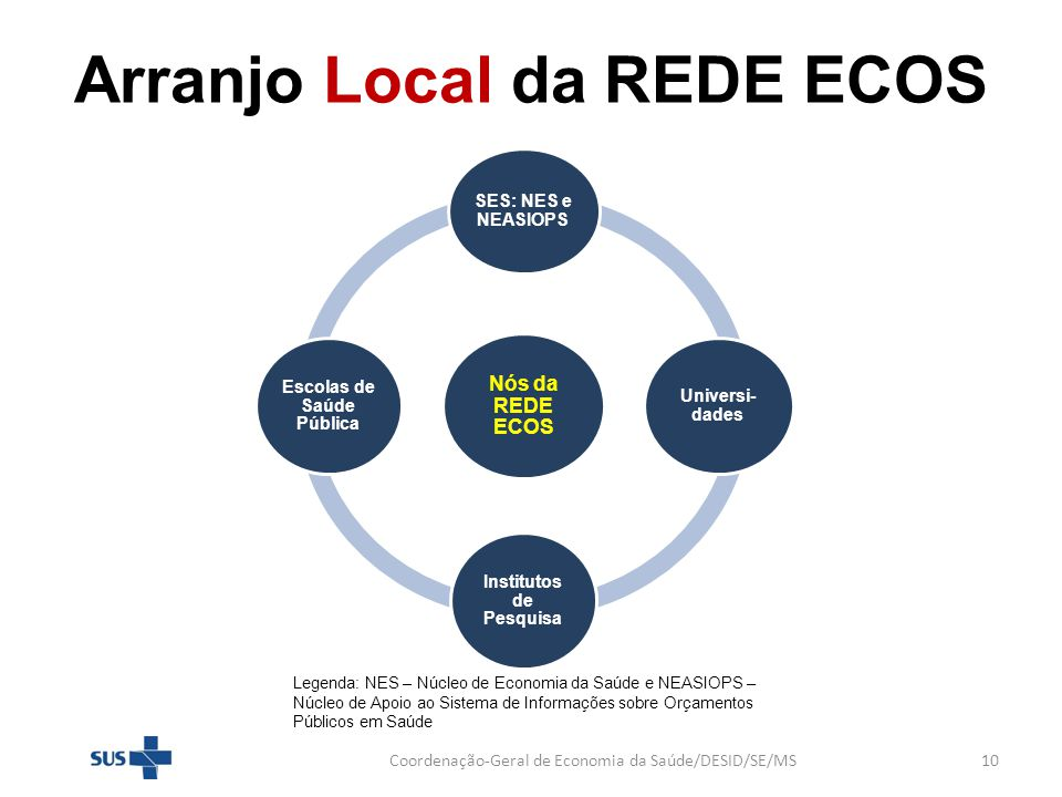 Arranjo Local da REDE ECOS