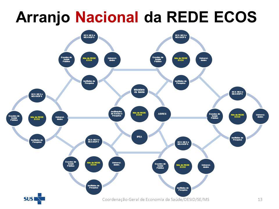 Arranjo Nacional da REDE ECOS