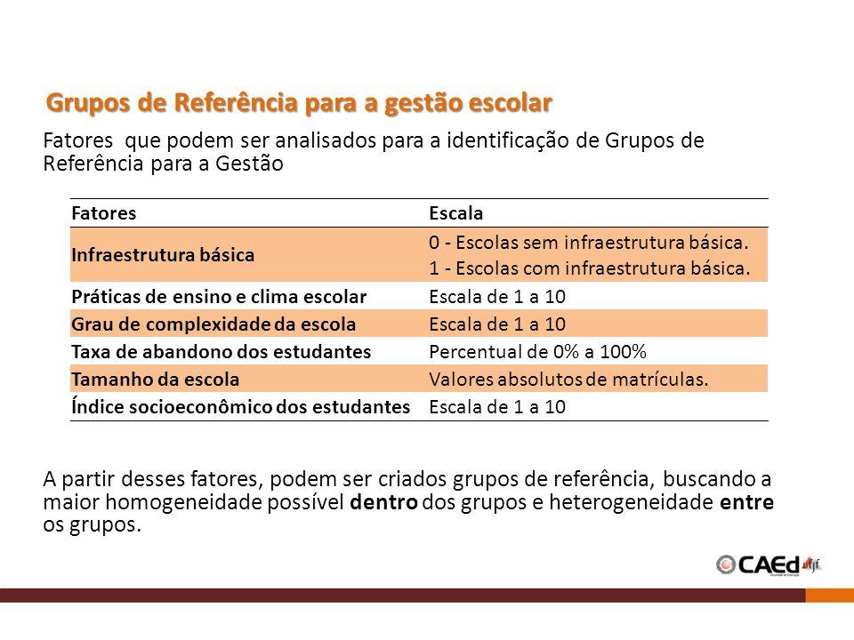Grupos de Referência para a gestão escolar