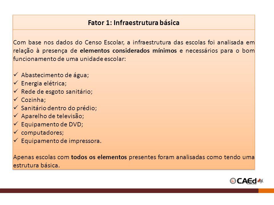 Fator 1: Infraestrutura básica