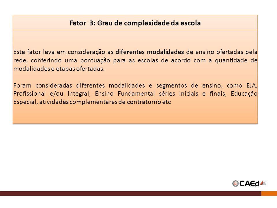 Fator 3: Grau de complexidade da escola
