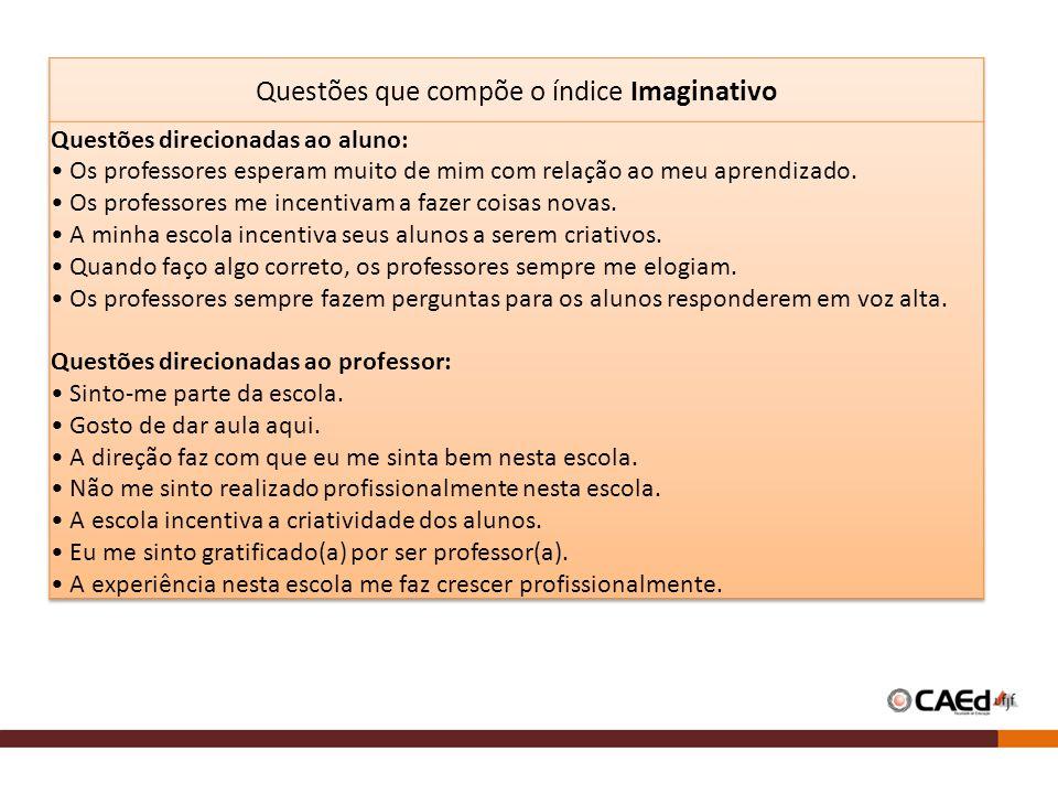 Questões que compõe o índice Imaginativo