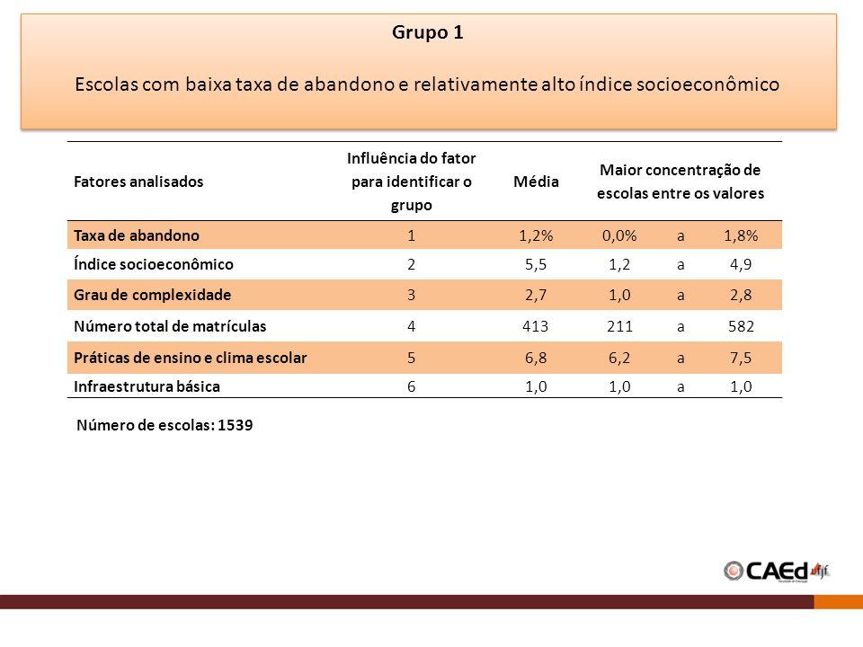 Grupo 1 Escolas com baixa taxa de abandono e relativamente alto índice socioeconômico