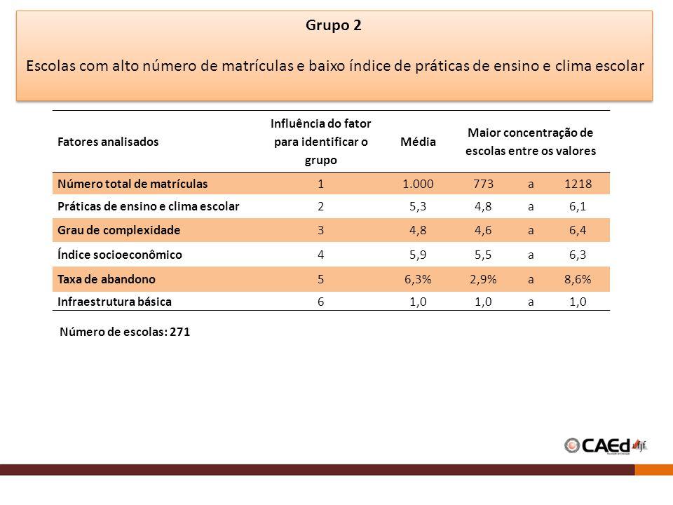 Grupo 2 Escolas com alto número de matrículas e baixo índice de práticas de ensino e clima escolar