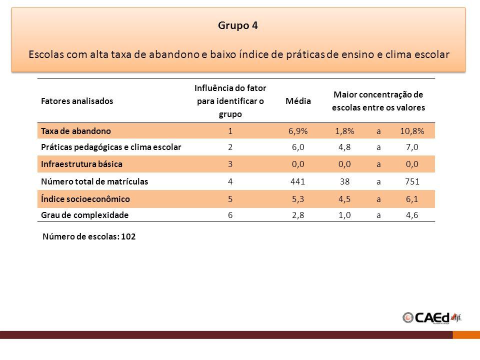 Grupo 4 Escolas com alta taxa de abandono e baixo índice de práticas de ensino e clima escolar