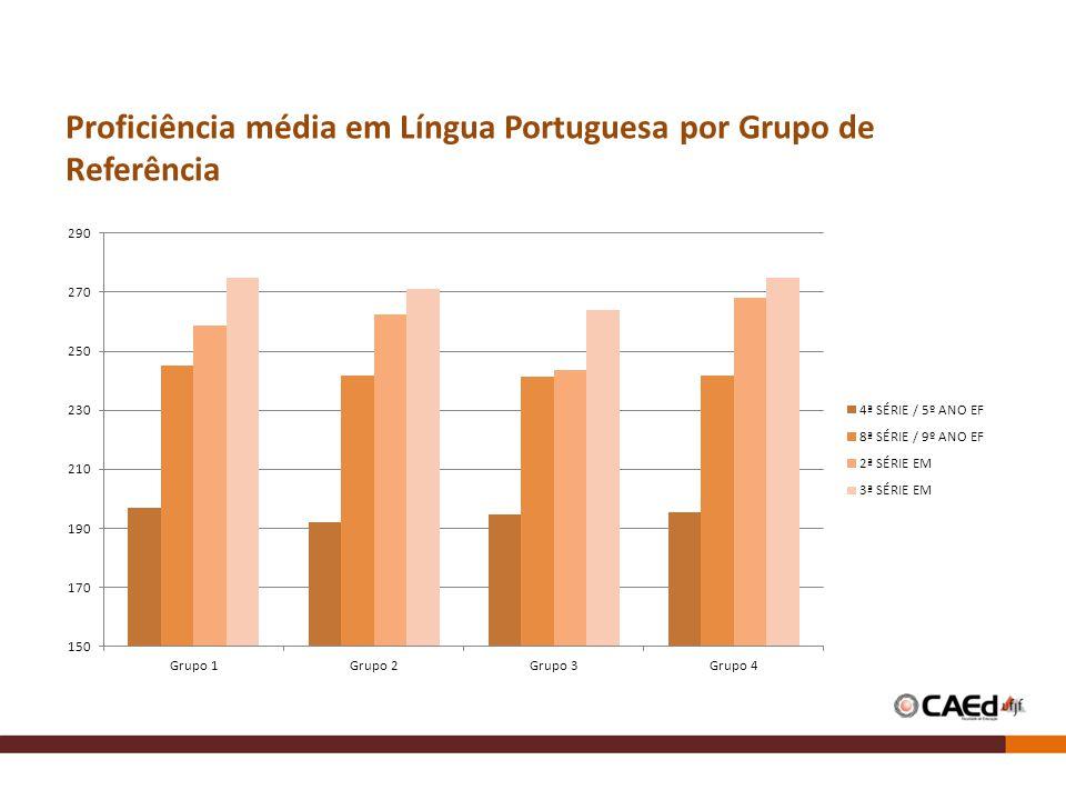 Proficiência média em Língua Portuguesa por Grupo de Referência
