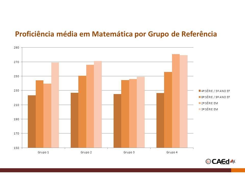 Proficiência média em Matemática por Grupo de Referência