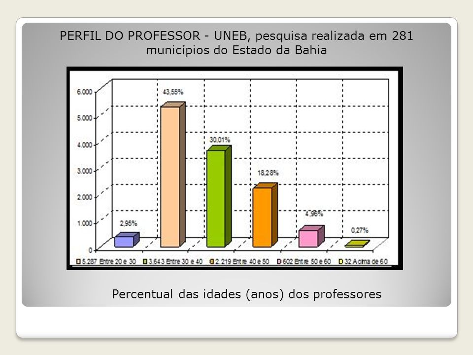 Percentual das idades (anos) dos professores