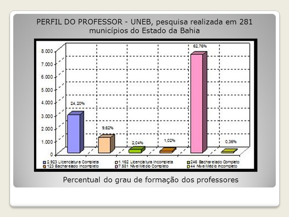 Percentual do grau de formação dos professores