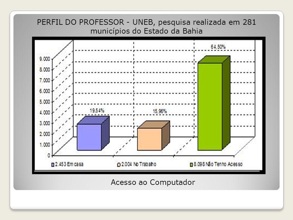PERFIL DO PROFESSOR - UNEB, pesquisa realizada em 281 municípios do Estado da Bahia
