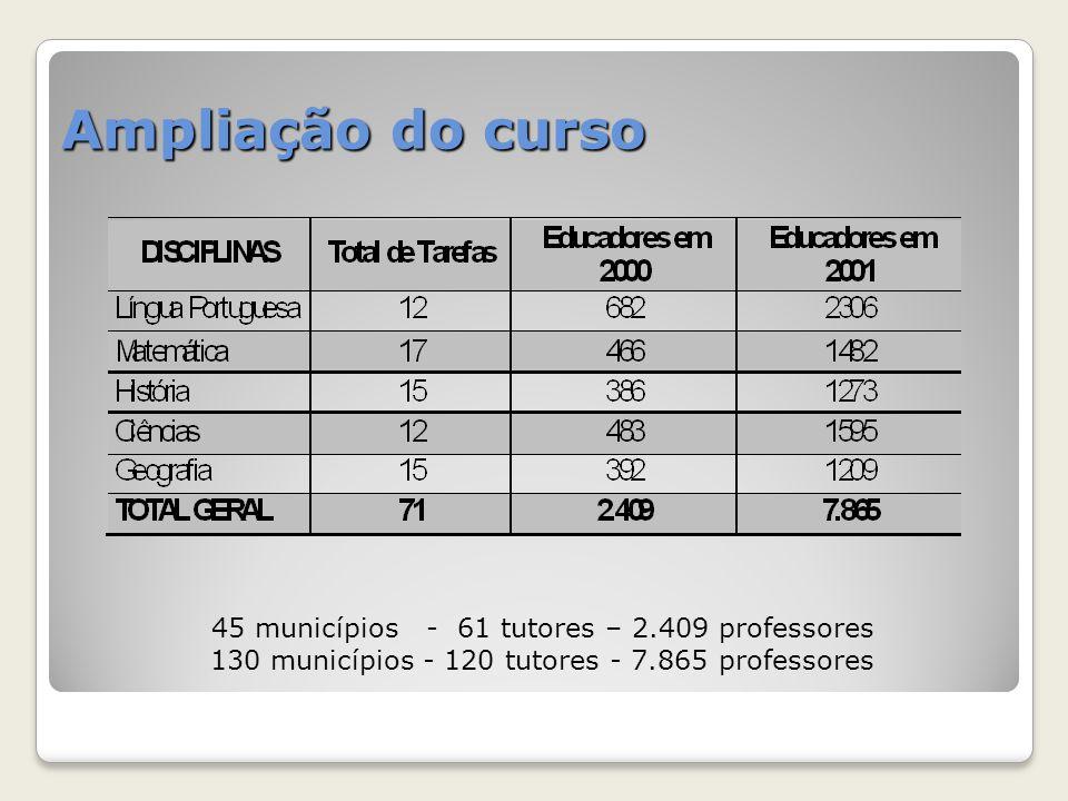 Ampliação do curso 45 municípios - 61 tutores – 2.409 professores