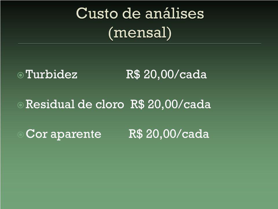 Custo de análises (mensal)
