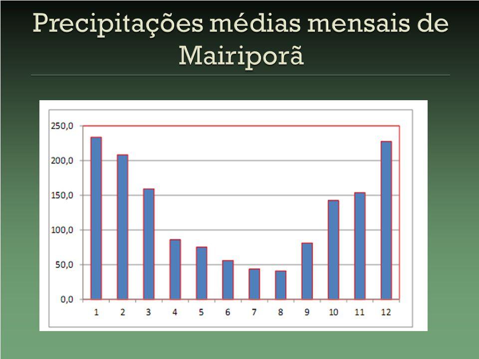 Precipitações médias mensais de Mairiporã