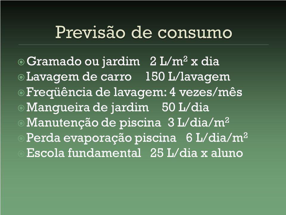 Previsão de consumo Gramado ou jardim 2 L/m2 x dia
