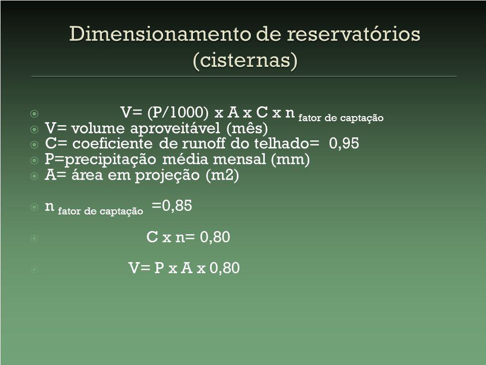 Dimensionamento de reservatórios (cisternas)