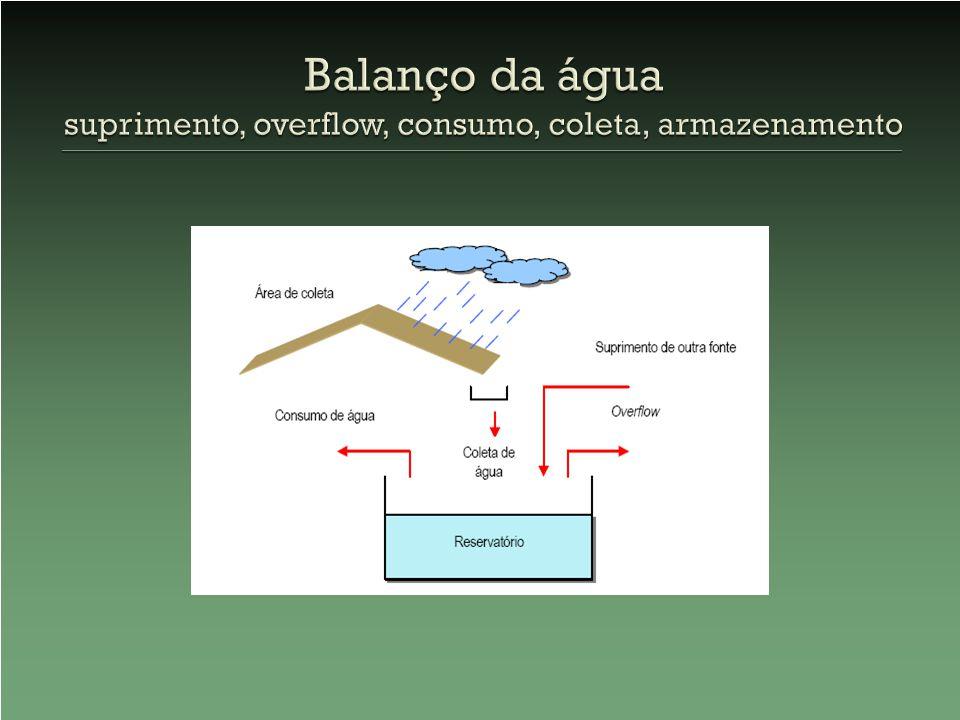 Balanço da água suprimento, overflow, consumo, coleta, armazenamento