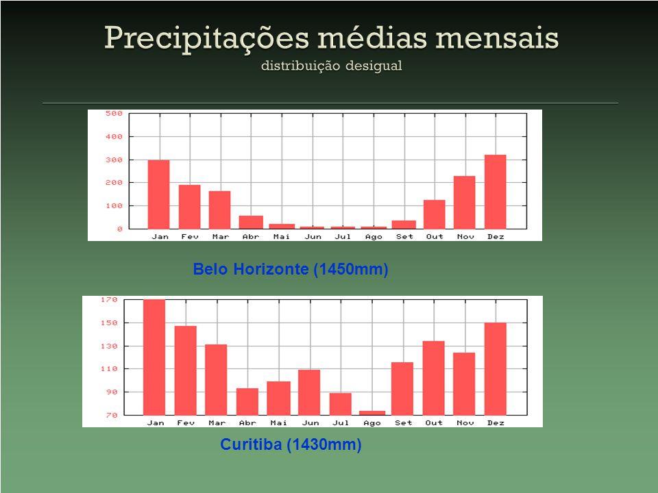 Precipitações médias mensais distribuição desigual