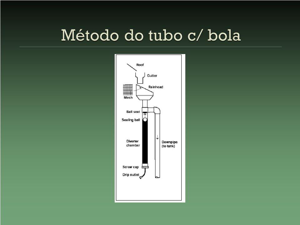 Método do tubo c/ bola
