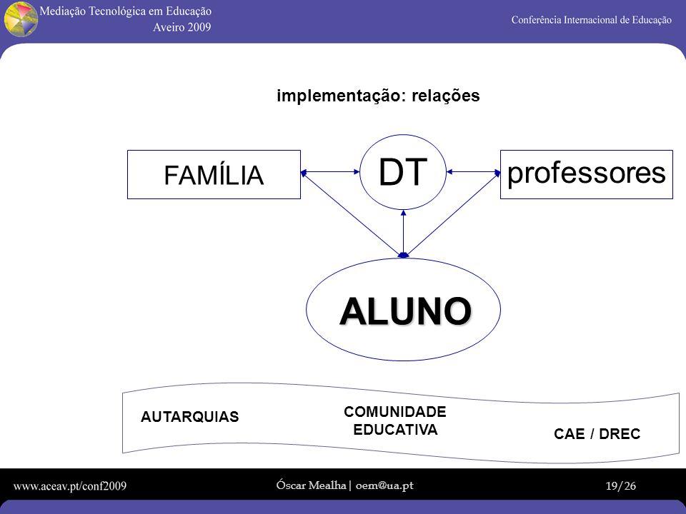 DT ALUNO professores FAMÍLIA implementação: relações