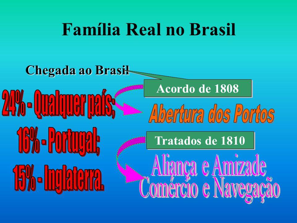 Família Real no Brasil 24% - Qualquer país; 16% - Portugal;
