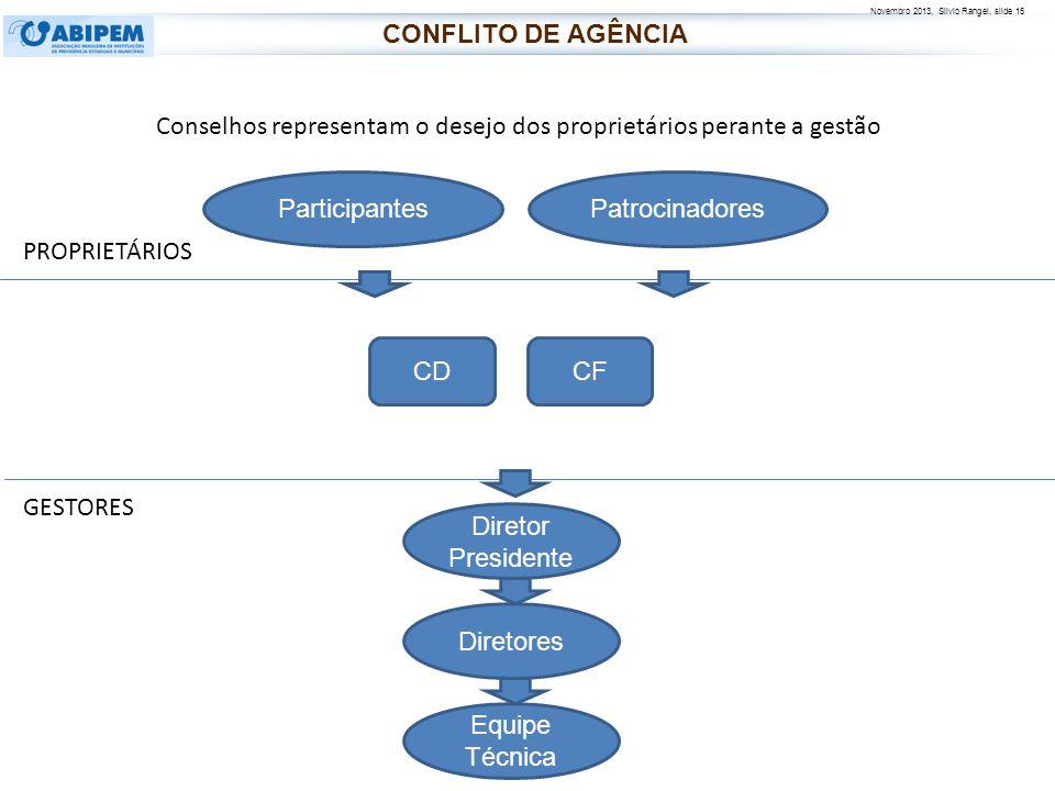 CONFLITO DE AGÊNCIA Conselhos representam o desejo dos proprietários perante a gestão. Participantes.
