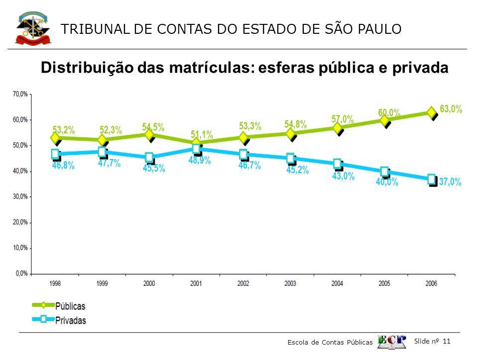 Distribuição das matrículas: esferas pública e privada