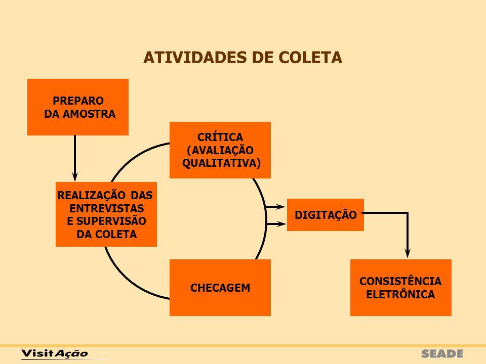 ATIVIDADES DE COLETA PREPARO DA AMOSTRA CRÍTICA (AVALIAÇÃO