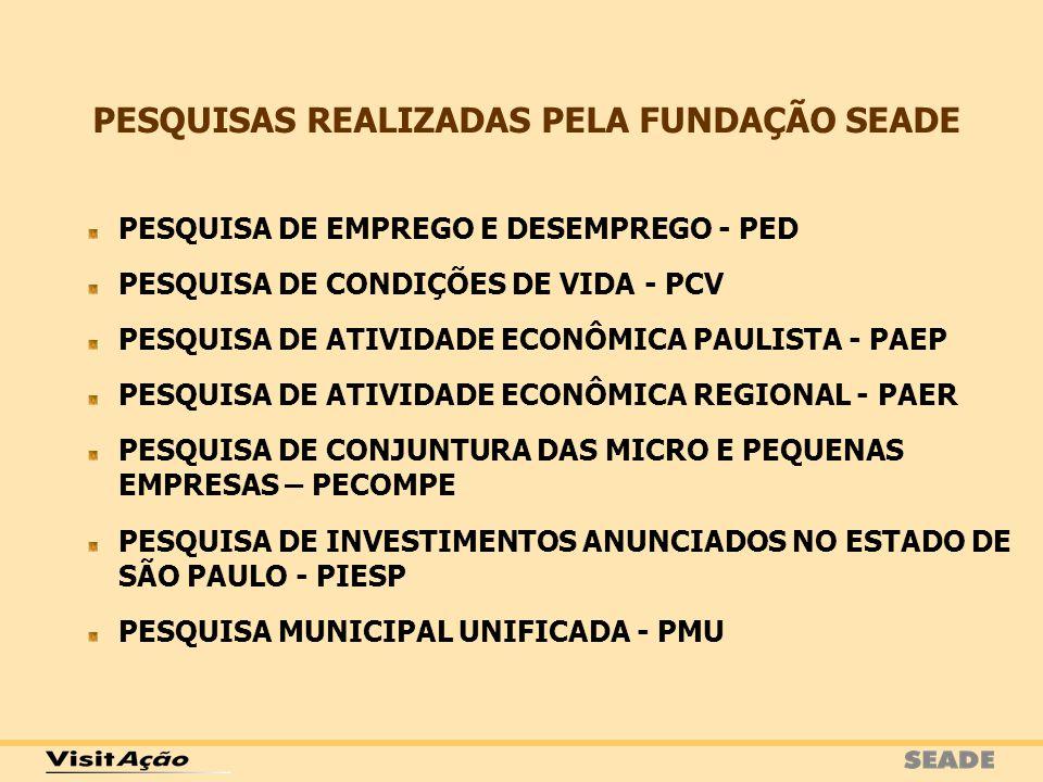 PESQUISAS REALIZADAS PELA FUNDAÇÃO SEADE