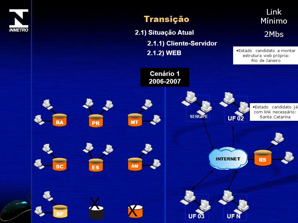 X X Transição Link Mínimo 2Mbs 2.1) Situação Atual