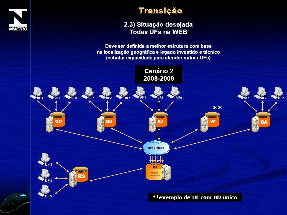 Transição ** 2.3) Situação desejada Todas UFs na WEB Cenário 2