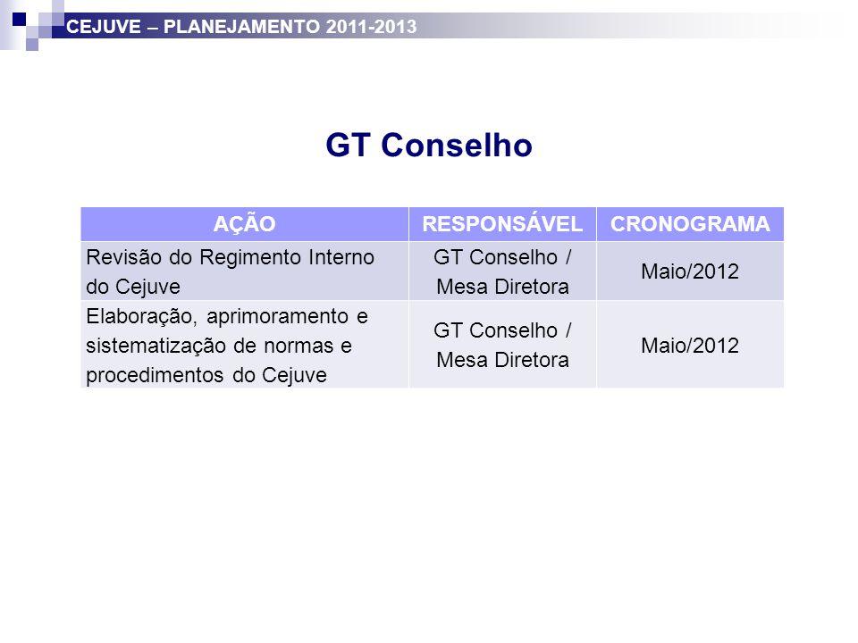 GT Conselho / Mesa Diretora