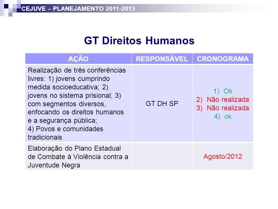 GT Direitos Humanos AÇÃO RESPONSÁVEL CRONOGRAMA