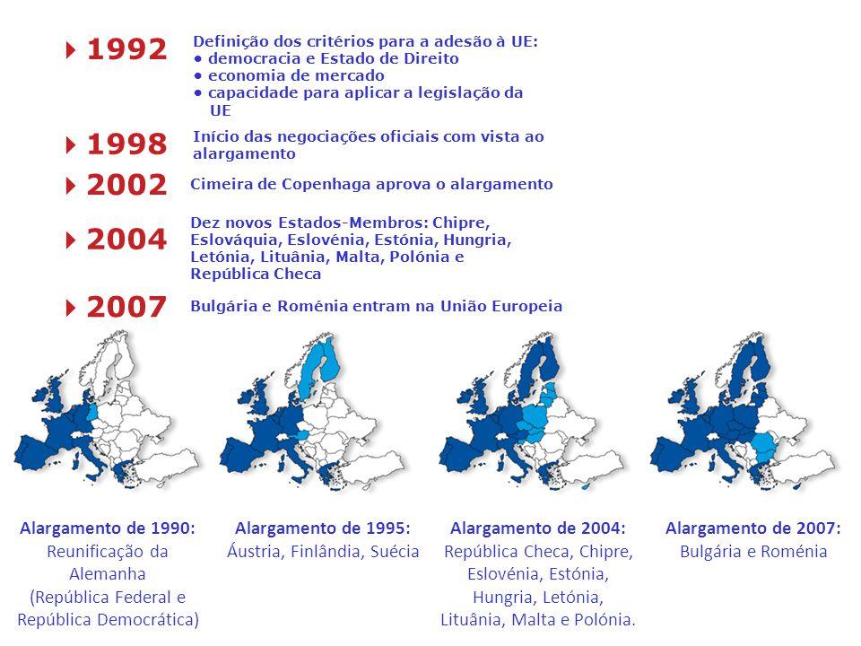 41992 Definição dos critérios para a adesão à UE: • democracia e Estado de Direito. • economia de mercado.