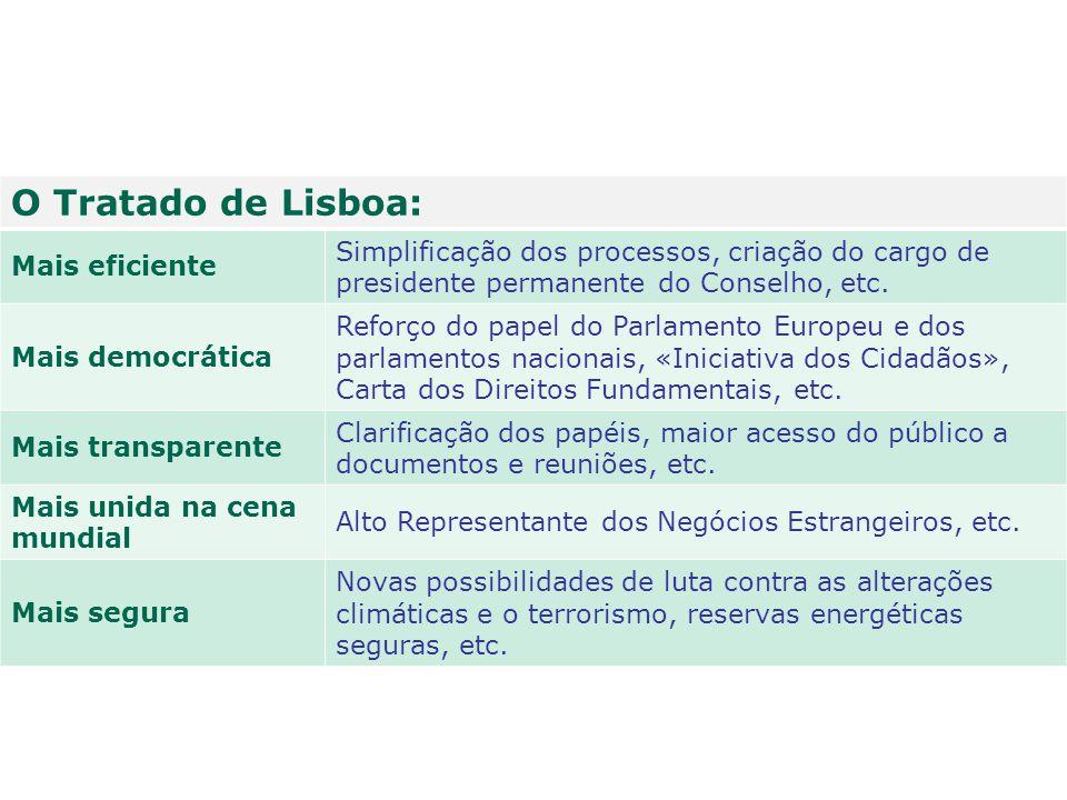 O Tratado de Lisboa: Mais eficiente. Simplificação dos processos, criação do cargo de presidente permanente do Conselho, etc.