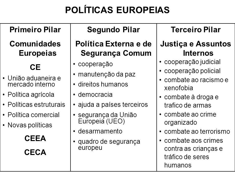 POLÍTICAS EUROPEIAS Primeiro Pilar Comunidades Europeias CE CEEA CECA
