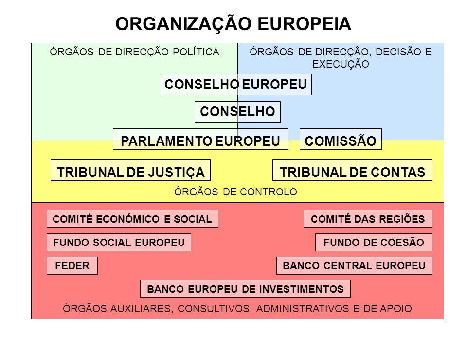 ORGANIZAÇÃO EUROPEIA CONSELHO EUROPEU CONSELHO PARLAMENTO EUROPEU