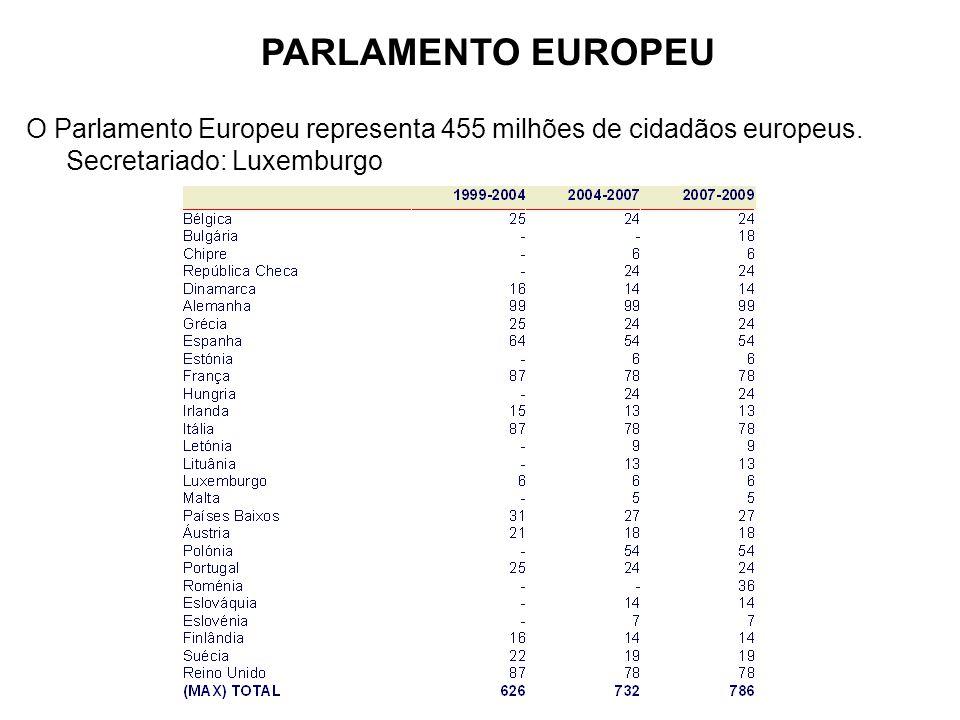 PARLAMENTO EUROPEU O Parlamento Europeu representa 455 milhões de cidadãos europeus.