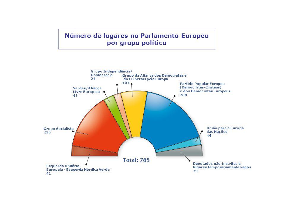 Número de lugares no Parlamento Europeu por grupo político