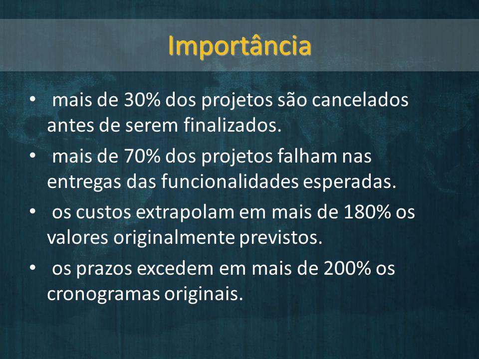 Importância mais de 30% dos projetos são cancelados antes de serem finalizados.