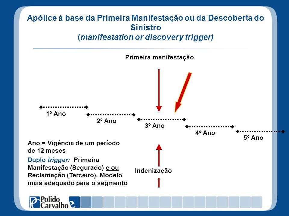 Apólice à base da Primeira Manifestação ou da Descoberta do Sinistro (manifestation or discovery trigger)