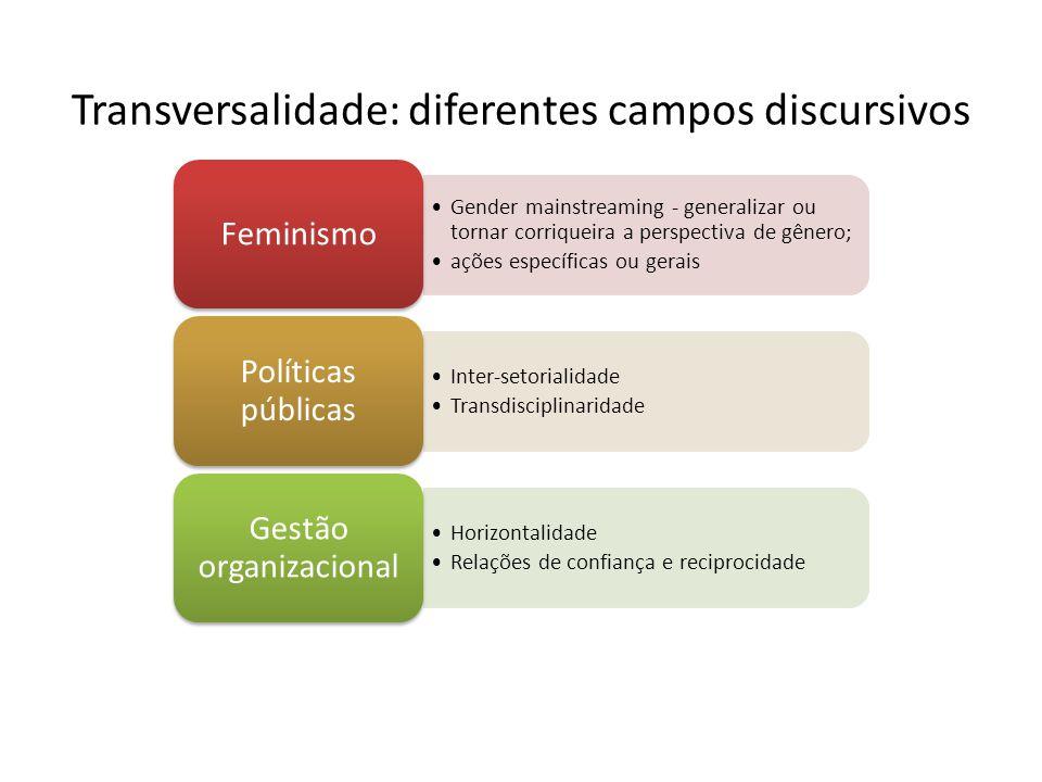 Transversalidade: diferentes campos discursivos